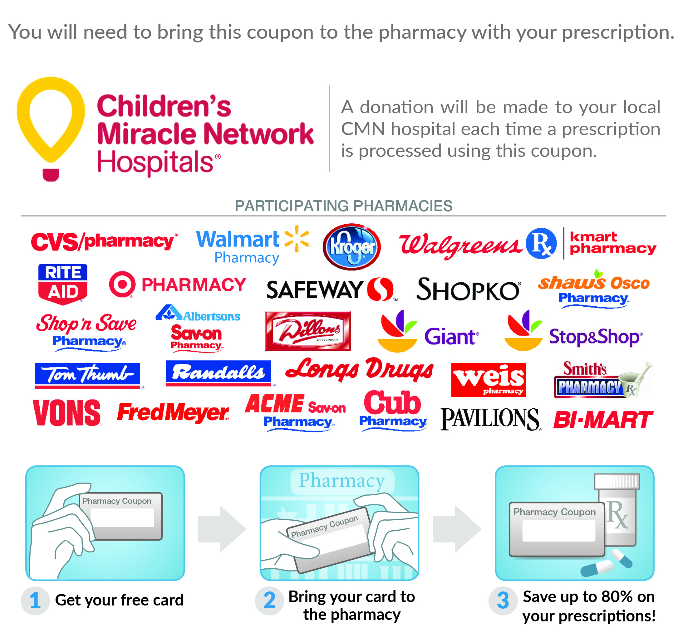 New York Rx Card - Partners and Instruction Panel